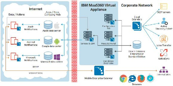 IBM MaaS360 architecture