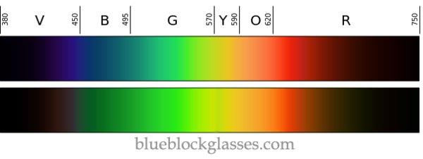 Blue light spectrum test